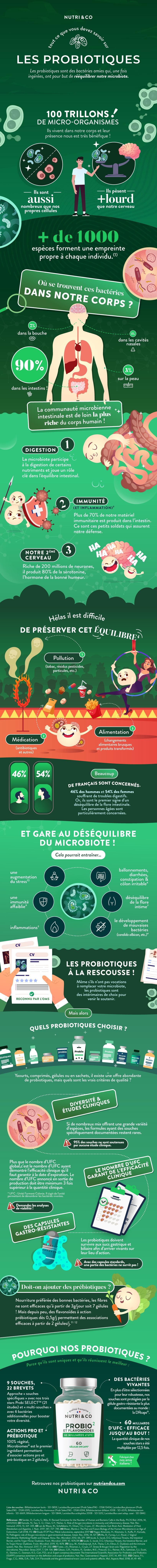 infographie probiotique