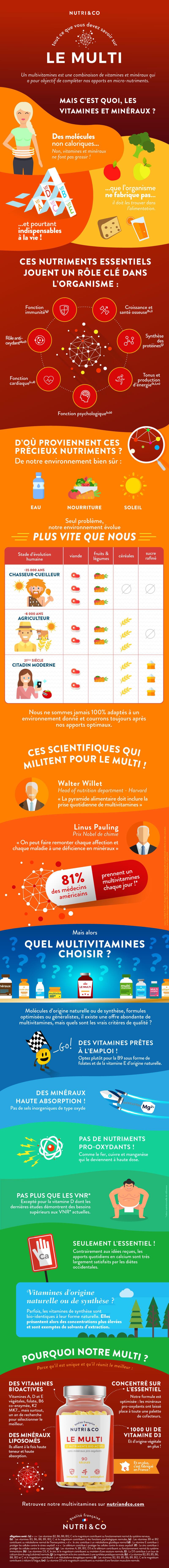 Infographie multivitamines
