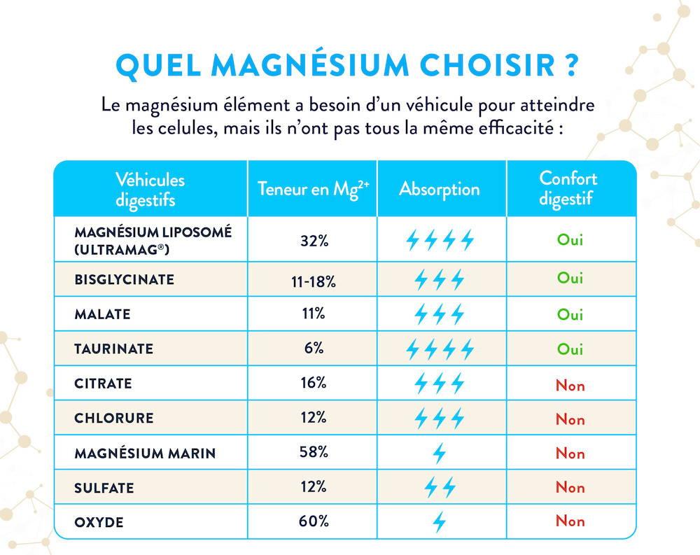 Quel magnésium choisir ?