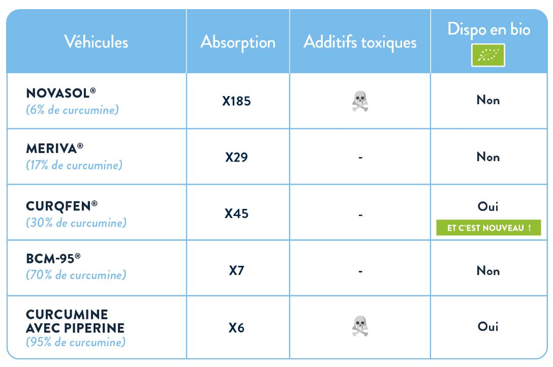 Comparatif des transporteurs de la curcumine